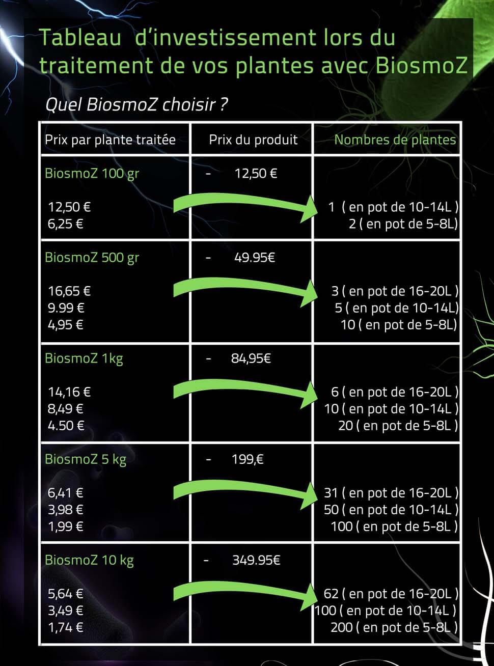 coût par plantes